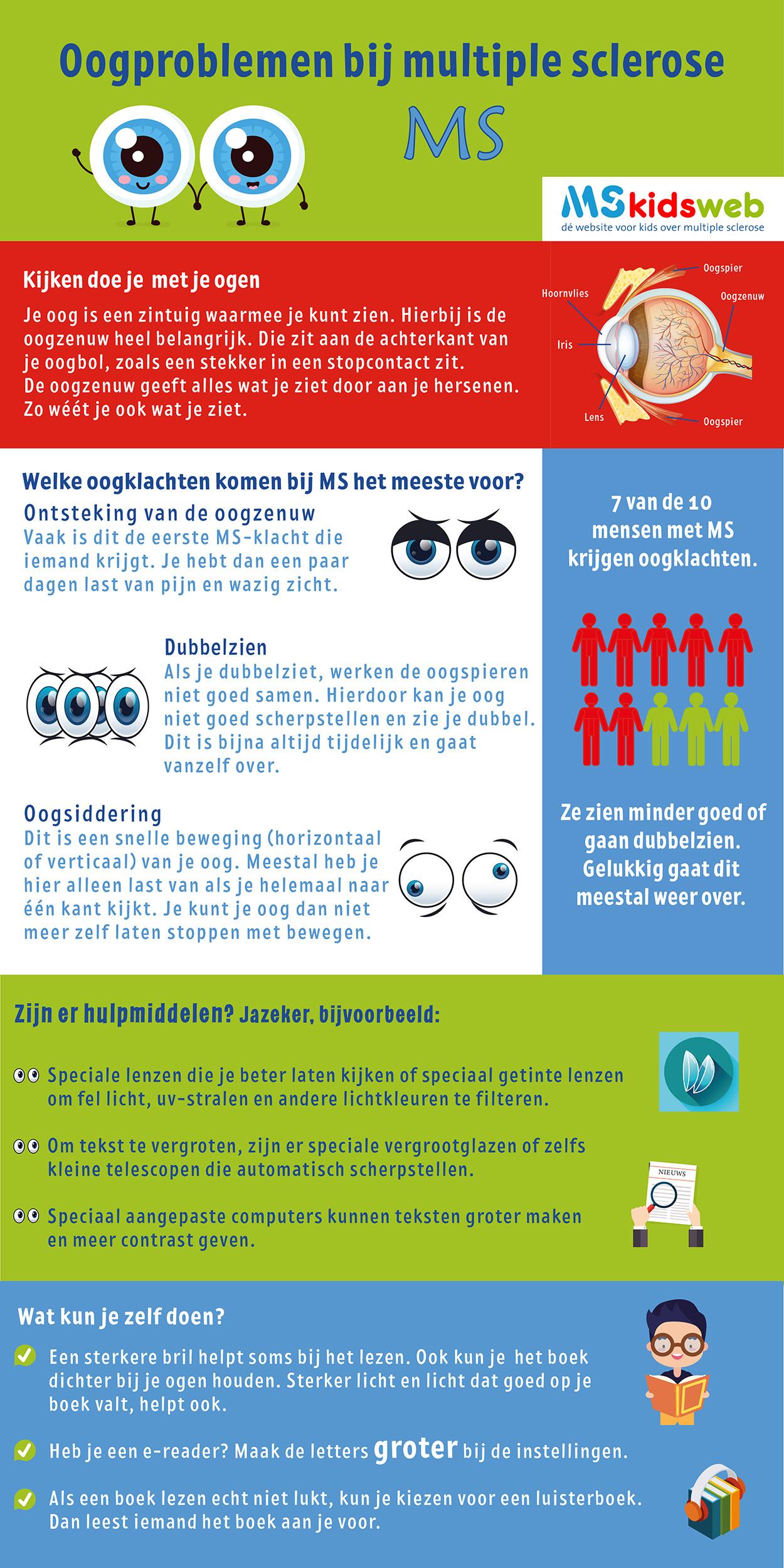 Infographic, Oogproblemen